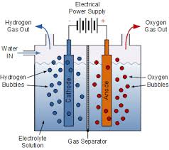 hydrogen energy from electrolysis
