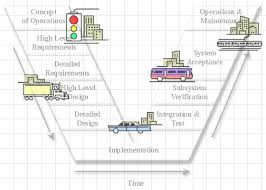 building quality intelligent transportation systems through this is a picture of the v diagram that illustrates the concept of systems engineering