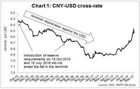 What Next For The Chinese Yuan Barrons