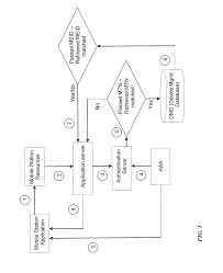 US08280351 20121002 D00001 patent us8280351 automatic device authentication and account on mobile device management policy template