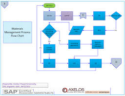 Property Management Process Flow Chart Sap Core Modules Process Flow Charts Fi Sd Pp Mm Sap Mm