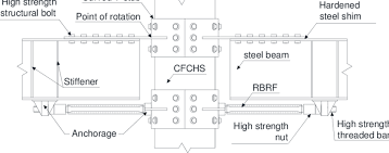 The Schematic Of The Steel Beam Composite Column Connections