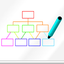 Free Blank Flow Chart Template Blank Organizational Chart Chain Of Command Principle