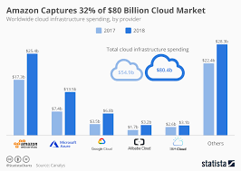Chart On Cloud Computing Chart Amazon Captures 32 Of 80 Billion Cloud Market