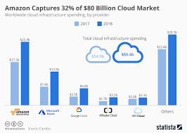 Chart On Cloud Computing Chart Amazon Captures 32 Of 80 Billion Cloud Market