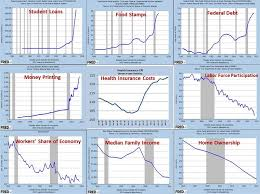 Obama Recovery In 9 Charts How Accurate Are These Nine Charts Of The Economy Under The