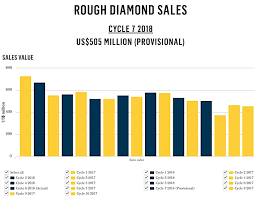 Diamond Resale Value Chart Diamonds May Be Forever High Prices Are Not Wolf Street
