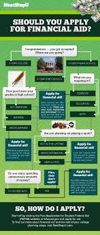 Fafsa Flow Chart Not Sure If You Should Apply For Financial Aid Follow The