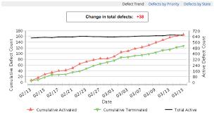 Defect Severity Chart Status Charts