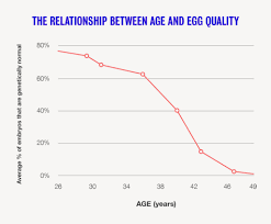 Risk Of Down Syndrome By Age Chart Egg Quality