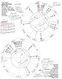 Scott Walker Birth Chart Stars Over Washington Dual Natal Charts Ivanka Trump And