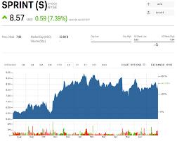 Sprint Stock Quote