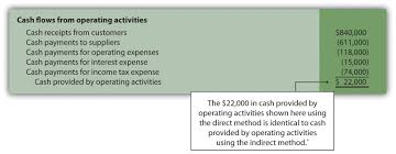 cash statements how is the statement of cash flows prepared and used