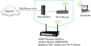 n wireless adsl modem router mv dgn2200 product diagram2 package contents n300 wireless adsl2 modem router