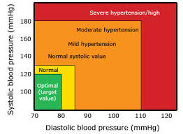 New Bp Chart 15 Unique Blood Pressure Guidelines