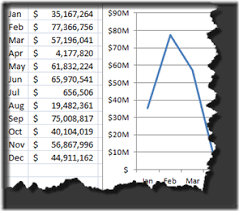 Thousands Chart How To Format Chart Axis For Thousands Or Millions Excel