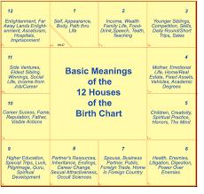 Tamil Horoscope Chart Online