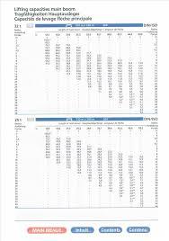 Demag Ac 100 Load Chart Pdf Demag Ac 120 Manual