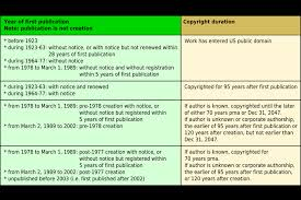 Copyright Duration Chart Public Domain Gcu Community