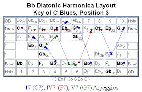 Harmonica Third Position Chart The Diatonic Harmonica Reference