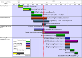 Microsoft Schedule Templates Microsoft Project Gantt Chart Templates Onepager Pro