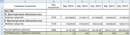 Рентабельность заемного капитала Рентабельность заемного капитала Автор24 интернет биржа студенческих работ
