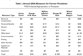 Which Former President Costs Us The Most The Fiscal Times