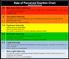 Rate Of Perceived Exertion Chart Become Wellness Llc Which Exercise Class Is For You