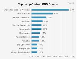 Charlotte S Web Stock Chart Cv Sciences Vs Charlottes Web The Battle For Cbd