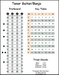 Tenor Guitar Chord Chart Tenor Guitar Banjo
