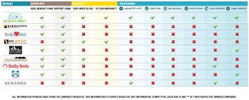 Comparison Chart Buddyrest Com