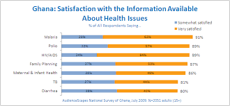 File Ghana Satisfaction With Healthcare And Health