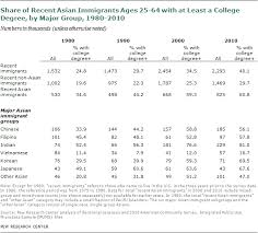 Asian Clothing Size Chart To Us Chapter 1 Portrait Of Asian Americans Pew Research Center