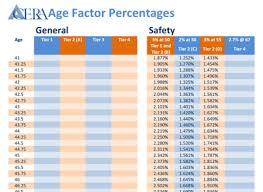 Federal Retirement Percentage Chart Your Retirement Formula Acera