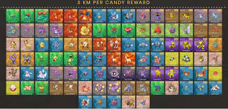 Pokemon Go Buddy Km Chart Pokemon Go Buddy System Pokevolver