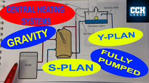 Back Boiler Design Central Heating Systems Gravity Fully Pumped Combi Y Plan S Plan