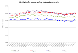 Netflix Movie Charts Netflix Releases Canadian Top Isp Performance Charts Tek