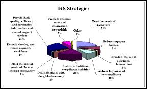 Annual Audit Plan Fy2003