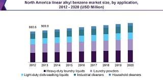 Linear Alkyl Benzene Market Size Lab Industry Report 2012