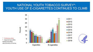 Cigarettes Vs Weed Chart The Ban On Flavored E Cigarettes May Lead To More Smoking By