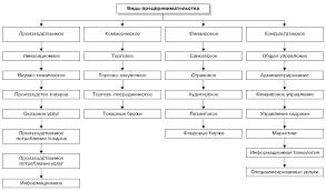 Виды предпринимательской деятельности Реферат В учебном пособии под авторством В П Попкова и Е В Евстафьевой приводится следующий состав видов предпринимательской деятельности