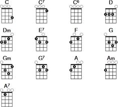 36 Studious Ukulele Chord Chart Uke Chords