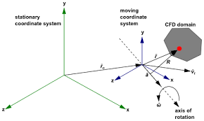 stationary and moving reference frames