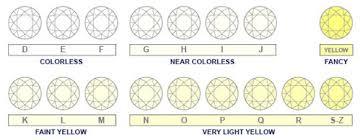 Color Chart For Diamond Color Of A Diamond Chart