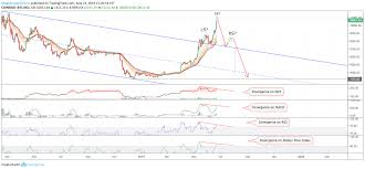 How To Read Coinbase Charts Heres How Btc Could Still Fall To 3k A Risk Exercise For