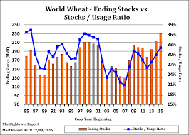 If You Dont Like Stocks Shorting Wheat Is A Nice