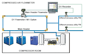 Compressed Air Flow Chart Compressed Air Efficiency Monitoring System February 2016
