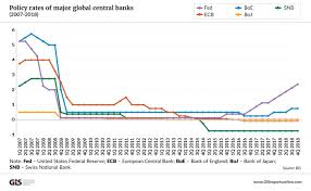 Global Interest Rates Chart Near Zero Interest Rates And Their Consequences May Last