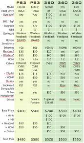 Playstation 3 Vs Xbox 360 Comparison Chart Xbox 360 And Playstation 3 Comparison Essay