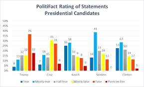 Data Wonk Which Candidates Lie The Most Urban Milwaukee